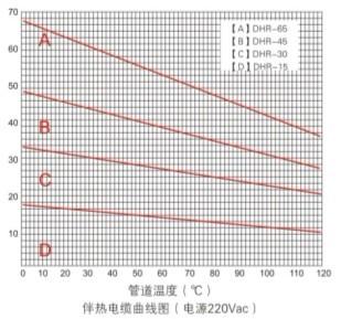高温电热带